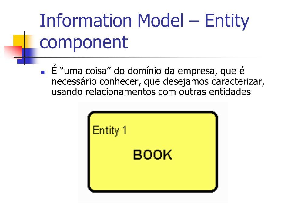 Information Model – Entity component É uma coisa do domínio da empresa, que é necessário conhecer, que desejamos caracterizar, usando relacionamentos