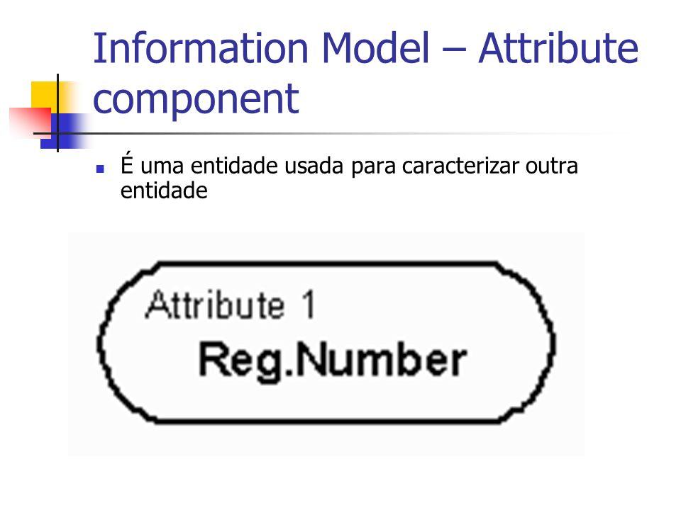 Information Model – Attribute component É uma entidade usada para caracterizar outra entidade