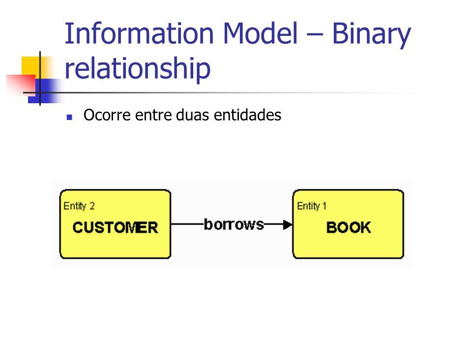 Information Model – Binary relationship Ocorre entre duas entidades
