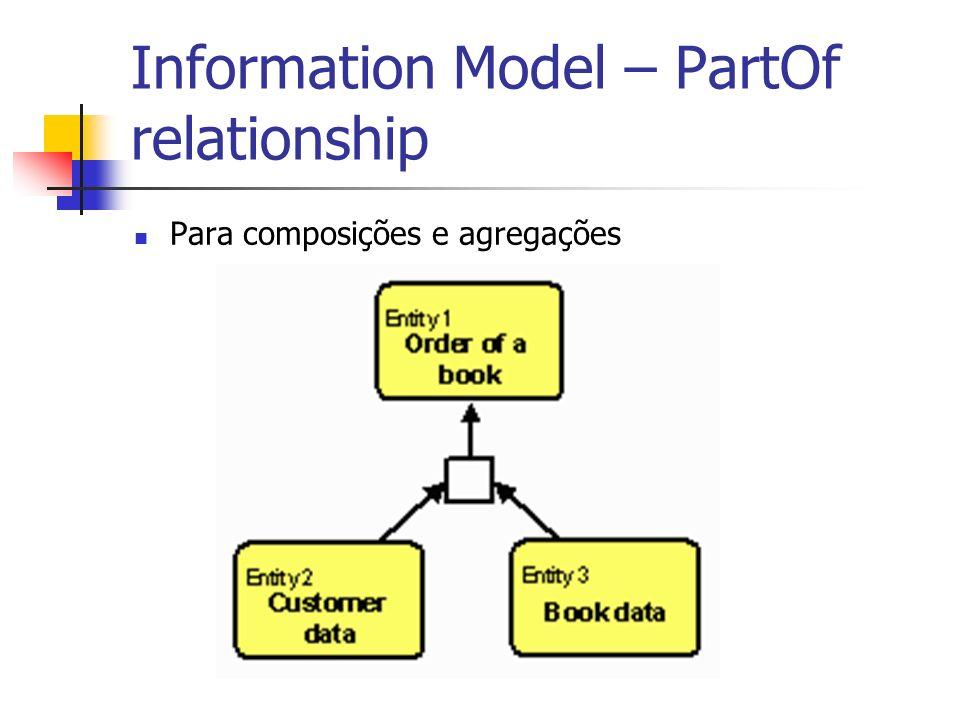 Information Model – PartOf relationship Para composições e agregações