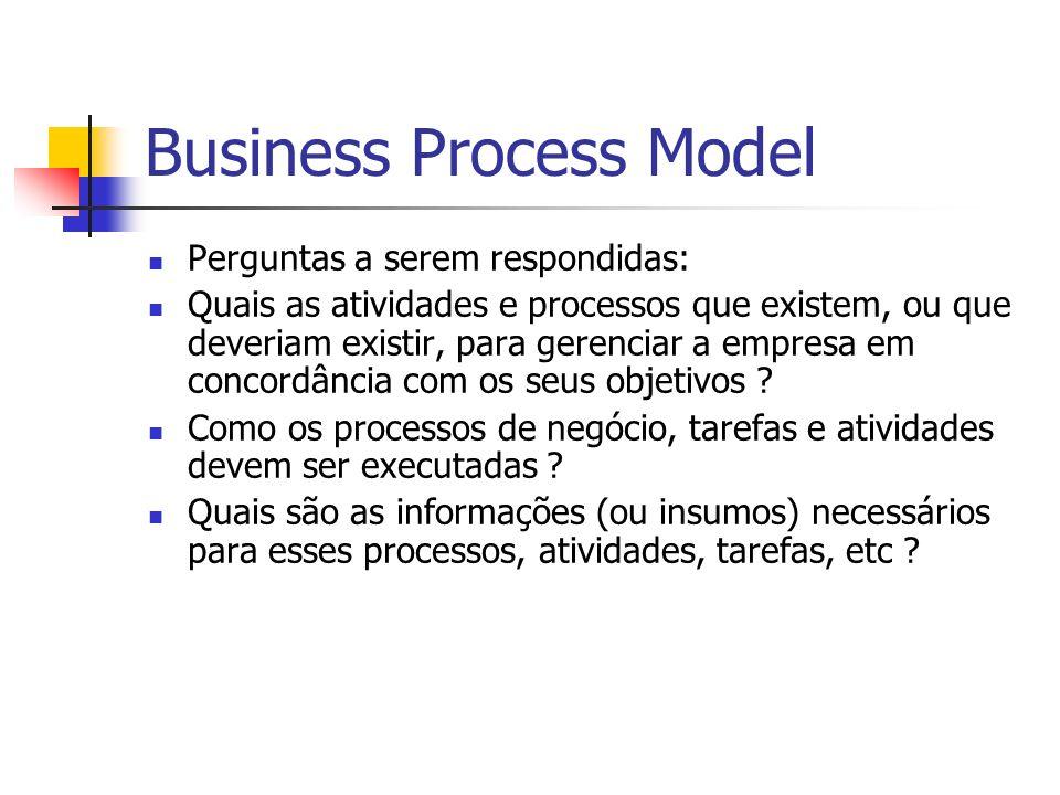 Business Process Model Perguntas a serem respondidas: Quais as atividades e processos que existem, ou que deveriam existir, para gerenciar a empresa e
