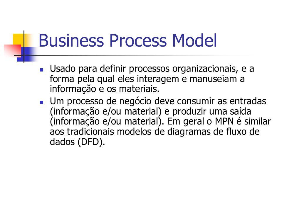 Business Process Model Usado para definir processos organizacionais, e a forma pela qual eles interagem e manuseiam a informação e os materiais. Um pr