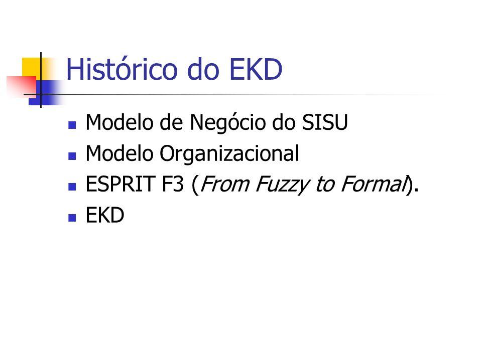 Histórico do EKD Modelo de Negócio do SISU Modelo Organizacional ESPRIT F3 (From Fuzzy to Formal). EKD