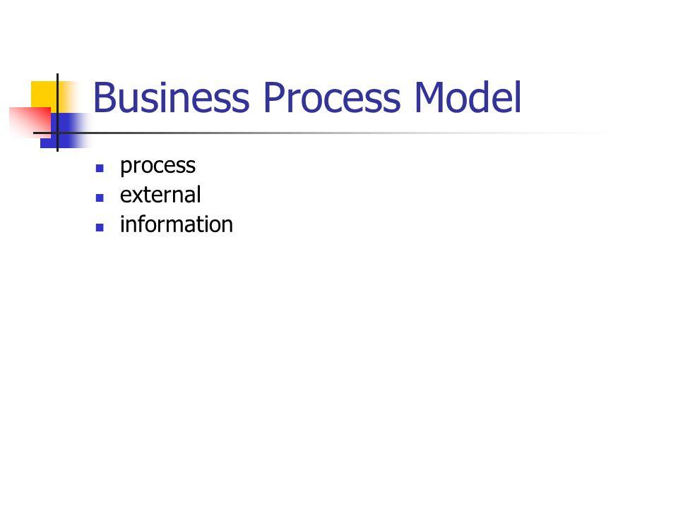 Business Process Model process external information