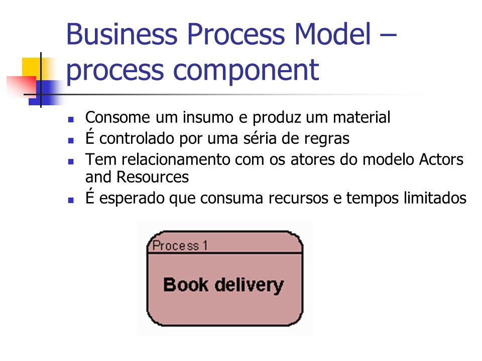 Business Process Model – process component Consome um insumo e produz um material É controlado por uma séria de regras Tem relacionamento com os atore