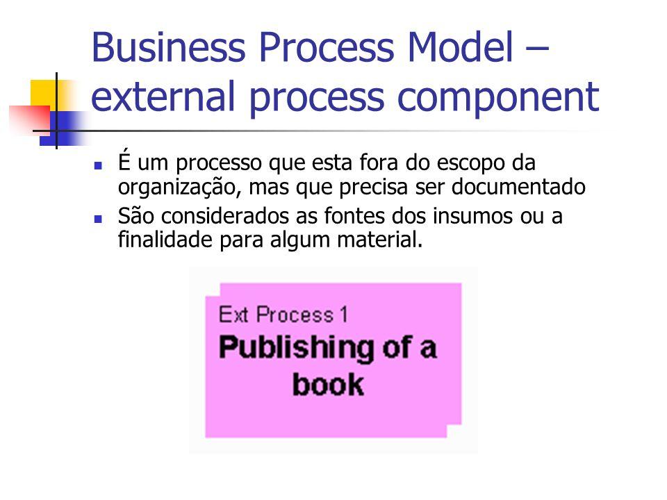Business Process Model – external process component É um processo que esta fora do escopo da organização, mas que precisa ser documentado São consider