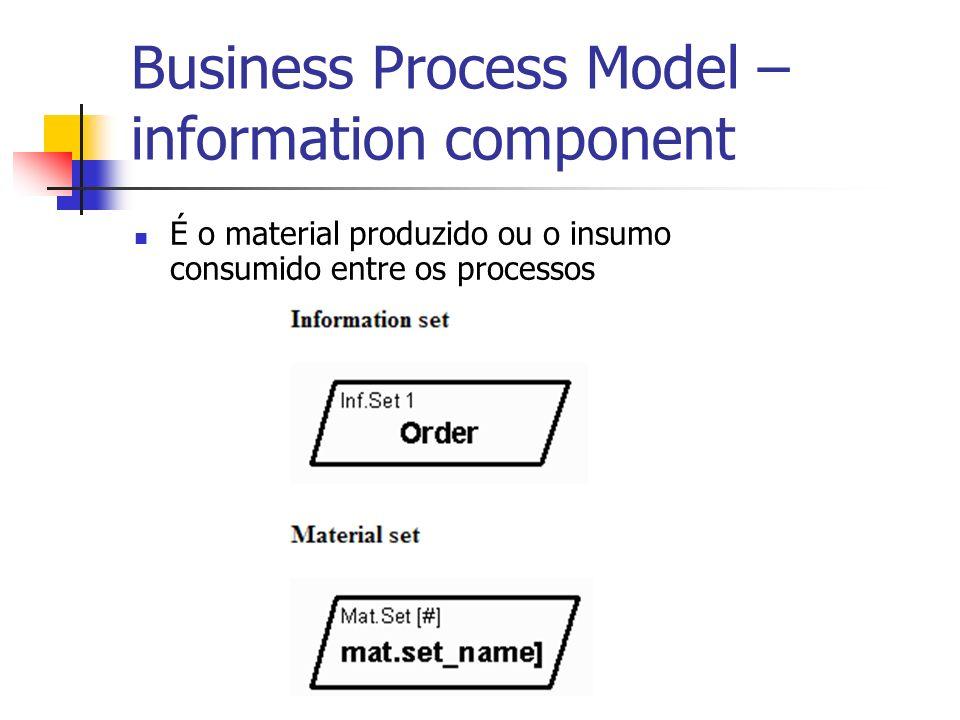 Business Process Model – information component É o material produzido ou o insumo consumido entre os processos