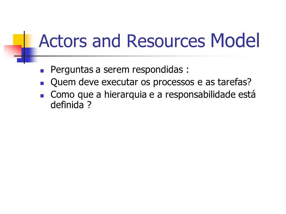 Actors and Resources Model Perguntas a serem respondidas : Quem deve executar os processos e as tarefas? Como que a hierarquia e a responsabilidade es