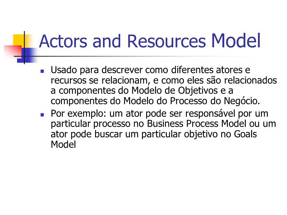 Actors and Resources Model Usado para descrever como diferentes atores e recursos se relacionam, e como eles são relacionados a componentes do Modelo