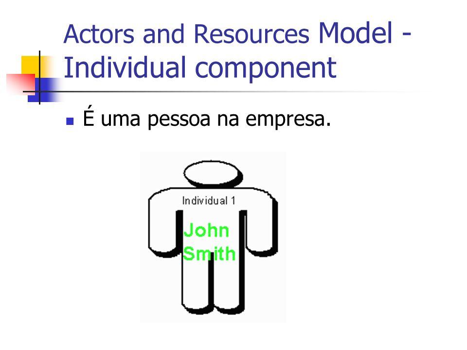 Actors and Resources Model - Individual component É uma pessoa na empresa.