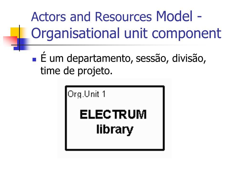 Actors and Resources Model - Organisational unit component É um departamento, sessão, divisão, time de projeto.