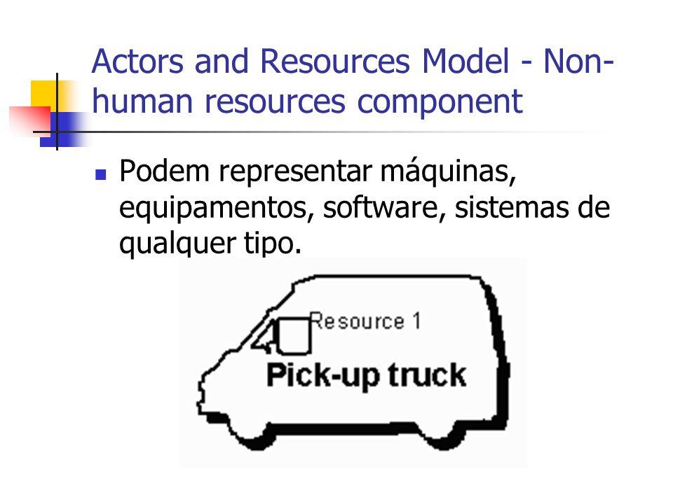Actors and Resources Model - Non- human resources component Podem representar máquinas, equipamentos, software, sistemas de qualquer tipo.