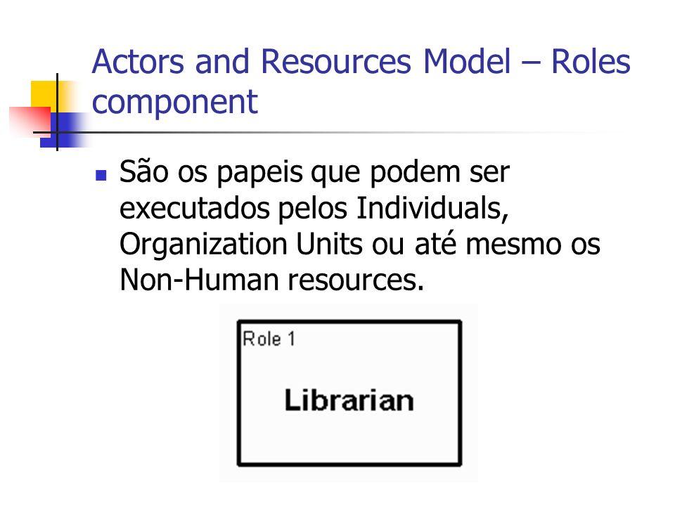 Actors and Resources Model – Roles component São os papeis que podem ser executados pelos Individuals, Organization Units ou até mesmo os Non-Human re