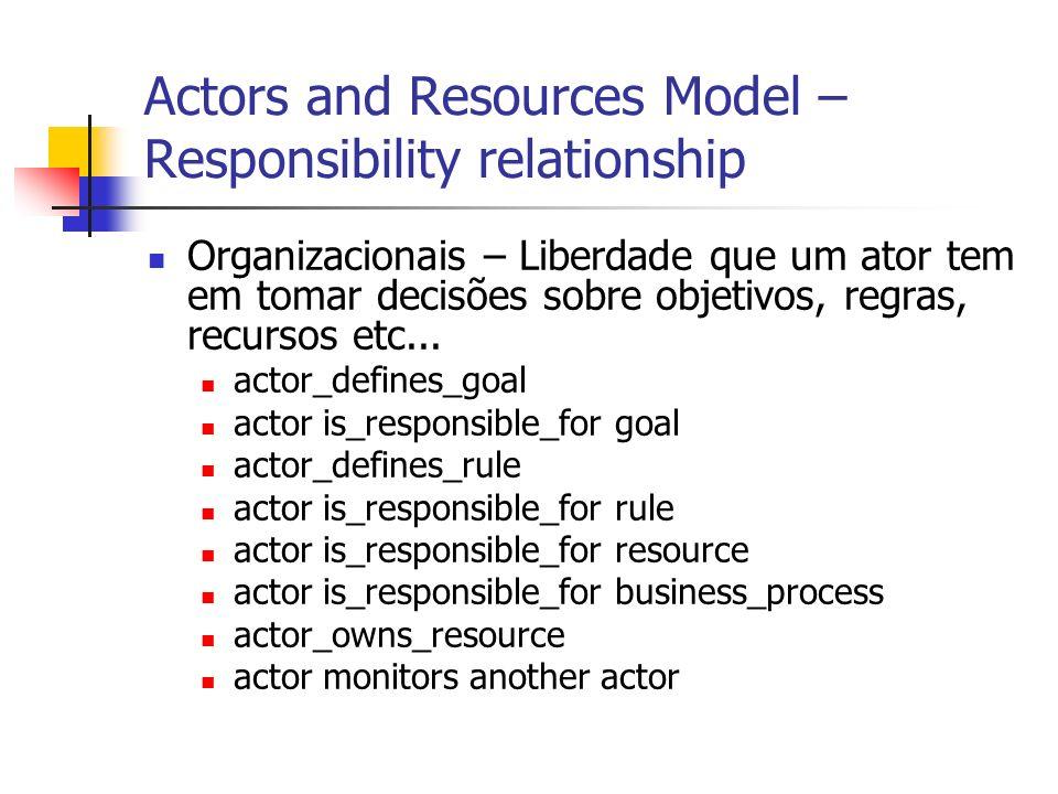 Actors and Resources Model – Responsibility relationship Organizacionais – Liberdade que um ator tem em tomar decisões sobre objetivos, regras, recurs