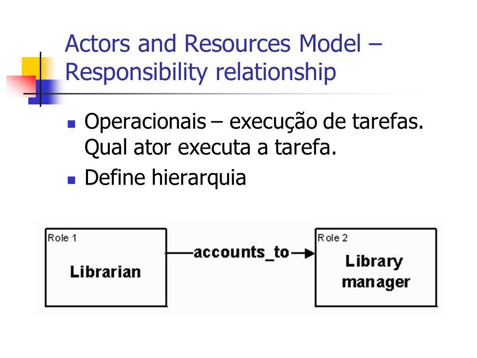 Actors and Resources Model – Responsibility relationship Operacionais – execução de tarefas. Qual ator executa a tarefa. Define hierarquia