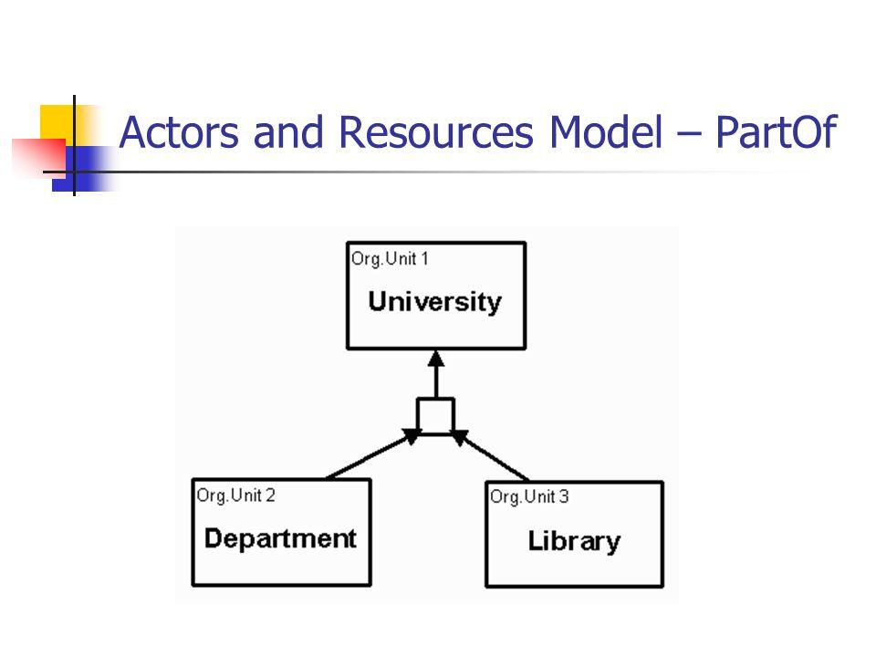 Actors and Resources Model – PartOf