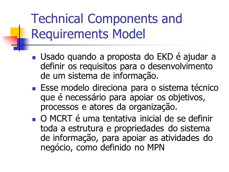Technical Components and Requirements Model Usado quando a proposta do EKD é ajudar a definir os requisitos para o desenvolvimento de um sistema de in