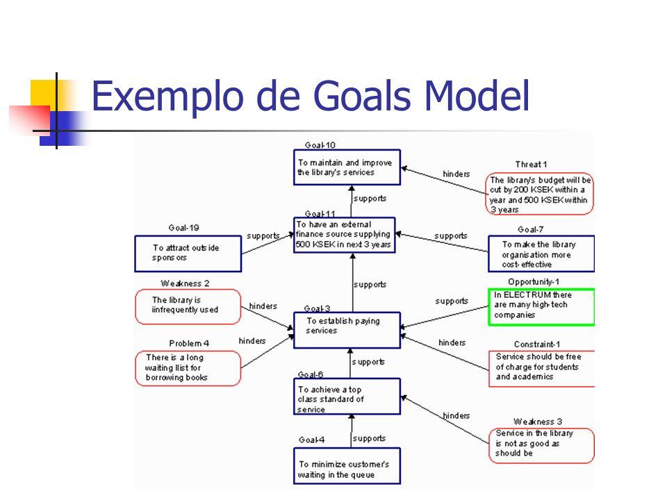 Exemplo de Goals Model