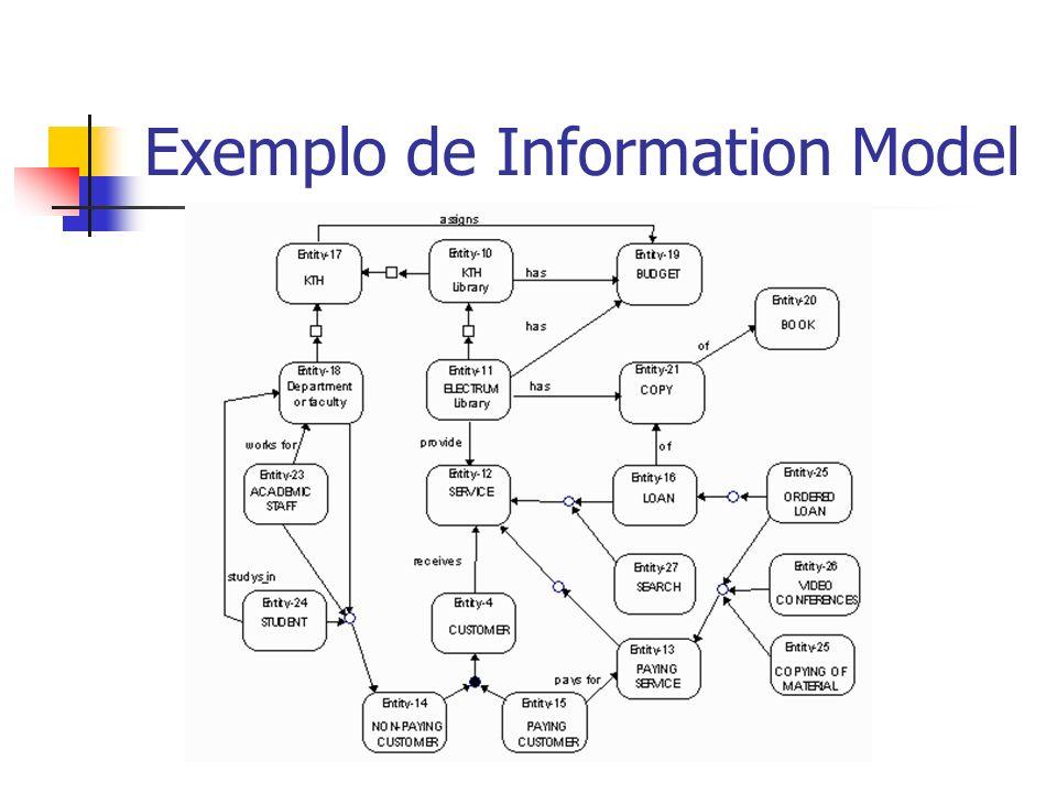 Exemplo de Information Model