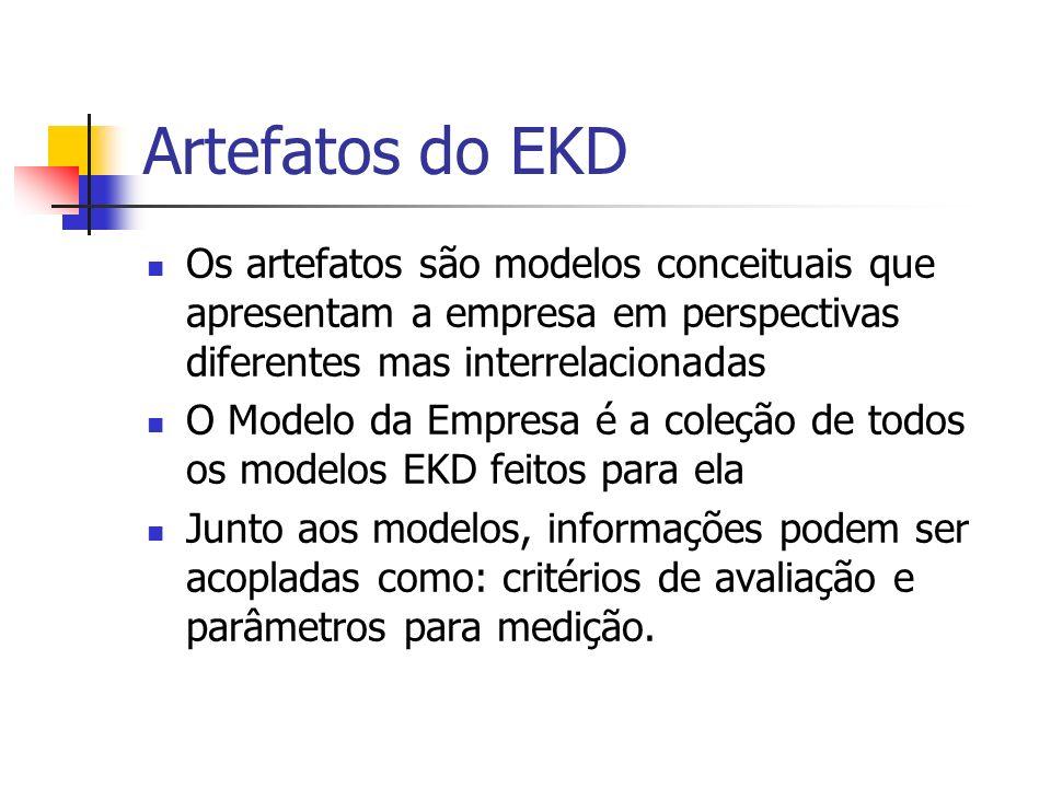 Artefatos do EKD Os artefatos são modelos conceituais que apresentam a empresa em perspectivas diferentes mas interrelacionadas O Modelo da Empresa é