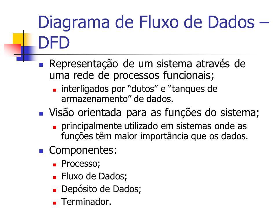 Diagrama de Fluxo de Dados – DFD Representação de um sistema através de uma rede de processos funcionais; interligados por dutos e tanques de armazena