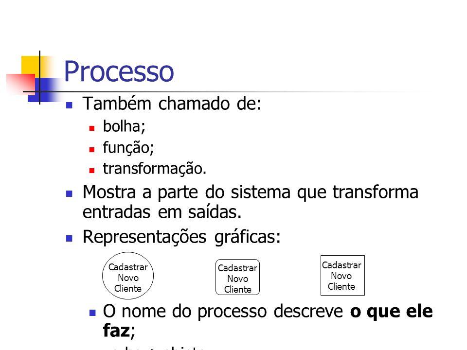 Processo Também chamado de: bolha; função; transformação. Mostra a parte do sistema que transforma entradas em saídas. Representações gráficas: O nome