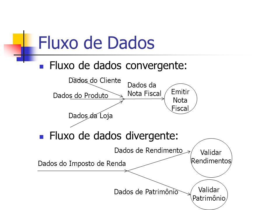 Fluxo de Dados Fluxo de dados convergente: Fluxo de dados divergente: Emitir Nota Fiscal Dados da Nota Fiscal Dados do Cliente Dados do Produto Dados