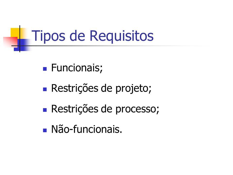 Tipos de Requisitos Funcionais; Restrições de projeto; Restrições de processo; Não-funcionais.