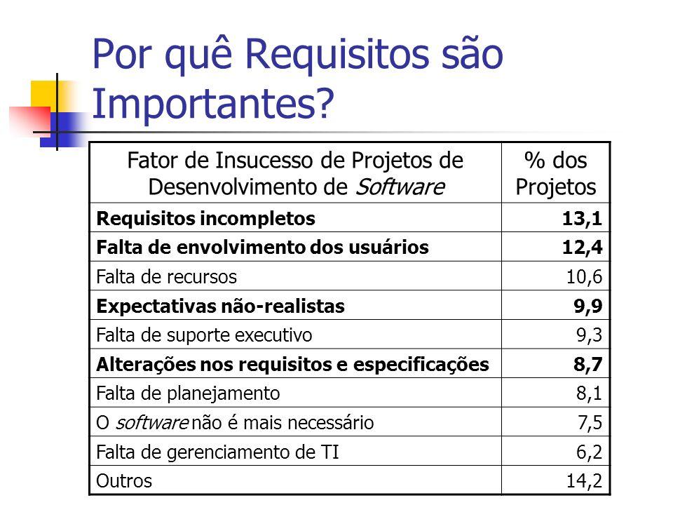 Por quê Requisitos são Importantes? Fator de Insucesso de Projetos de Desenvolvimento de Software % dos Projetos Requisitos incompletos13,1 Falta de e