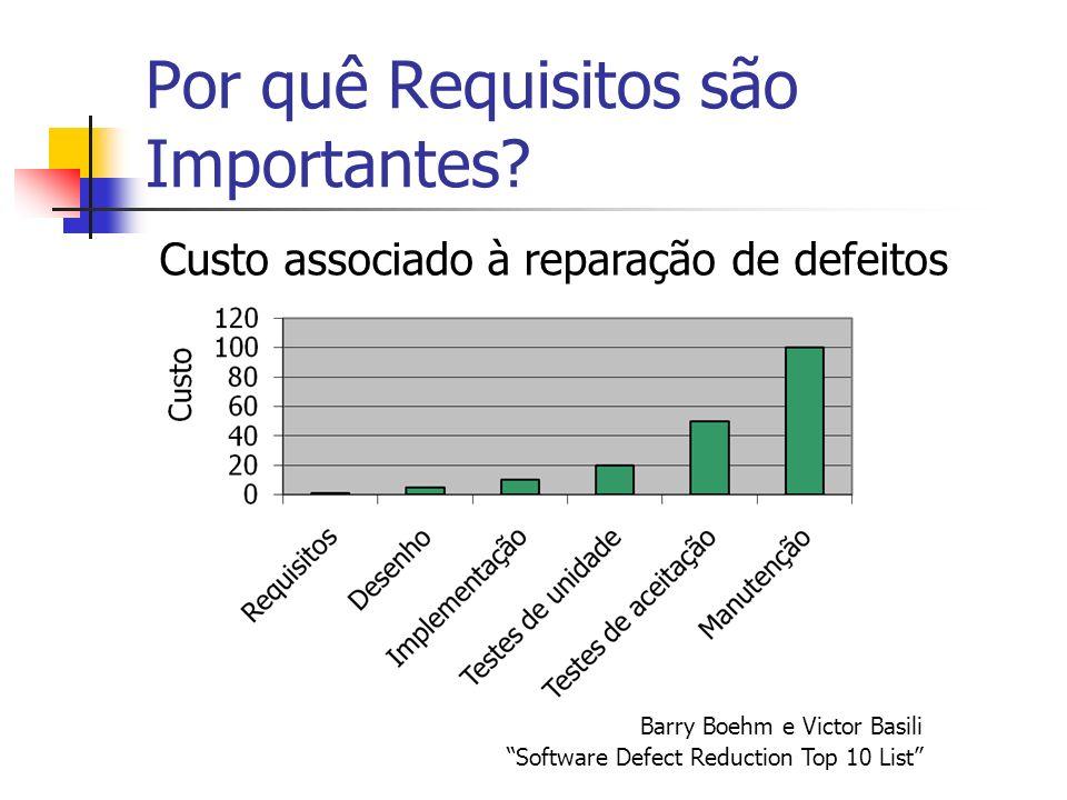 Por quê Requisitos são Importantes? Custo associado à reparação de defeitos Barry Boehm e Victor Basili Software Defect Reduction Top 10 List