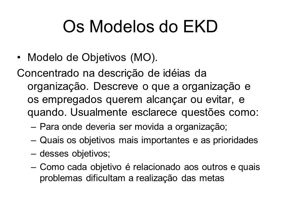 Os Modelos do EKD Modelo de Objetivos (MO). Concentrado na descrição de idéias da organização. Descreve o que a organização e os empregados querem alc