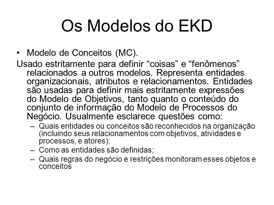 Os Modelos do EKD Modelo de Conceitos (MC). Usado estritamente para definir coisas e fenômenos relacionados a outros modelos. Representa entidades org
