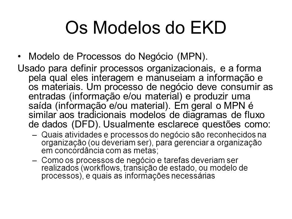 Os Modelos do EKD Modelo de Processos do Negócio (MPN). Usado para definir processos organizacionais, e a forma pela qual eles interagem e manuseiam a