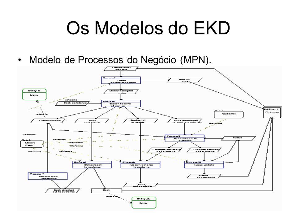 Os Modelos do EKD Modelo de Processos do Negócio (MPN).