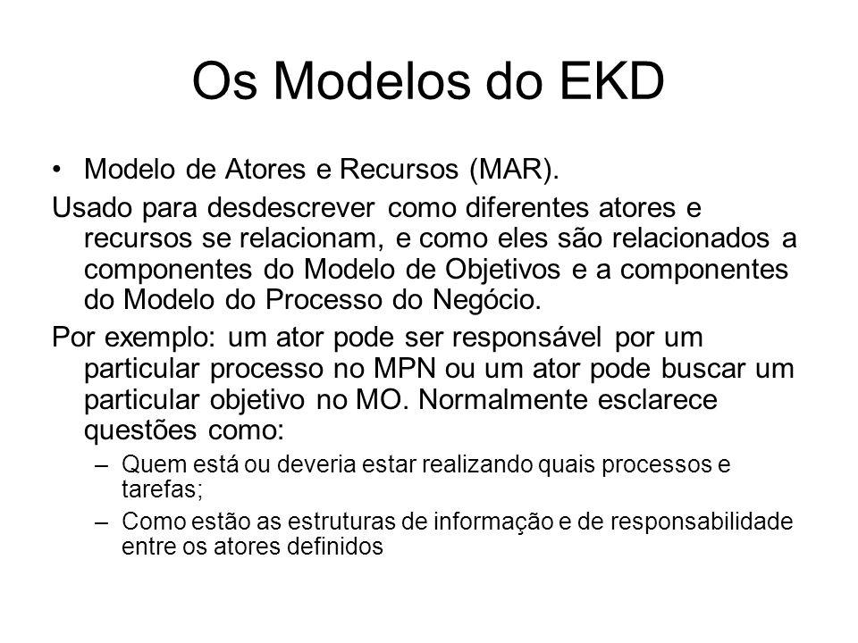 Os Modelos do EKD Modelo de Atores e Recursos (MAR). Usado para desdescrever como diferentes atores e recursos se relacionam, e como eles são relacion