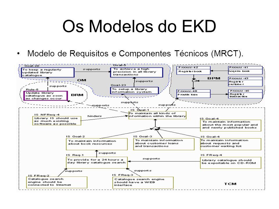 Os Modelos do EKD Modelo de Requisitos e Componentes Técnicos (MRCT).