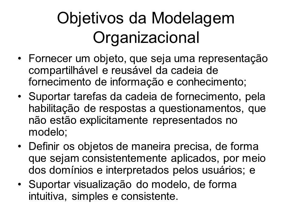 Objetivos da Modelagem Organizacional Fornecer um objeto, que seja uma representação compartilhável e reusável da cadeia de fornecimento de informação