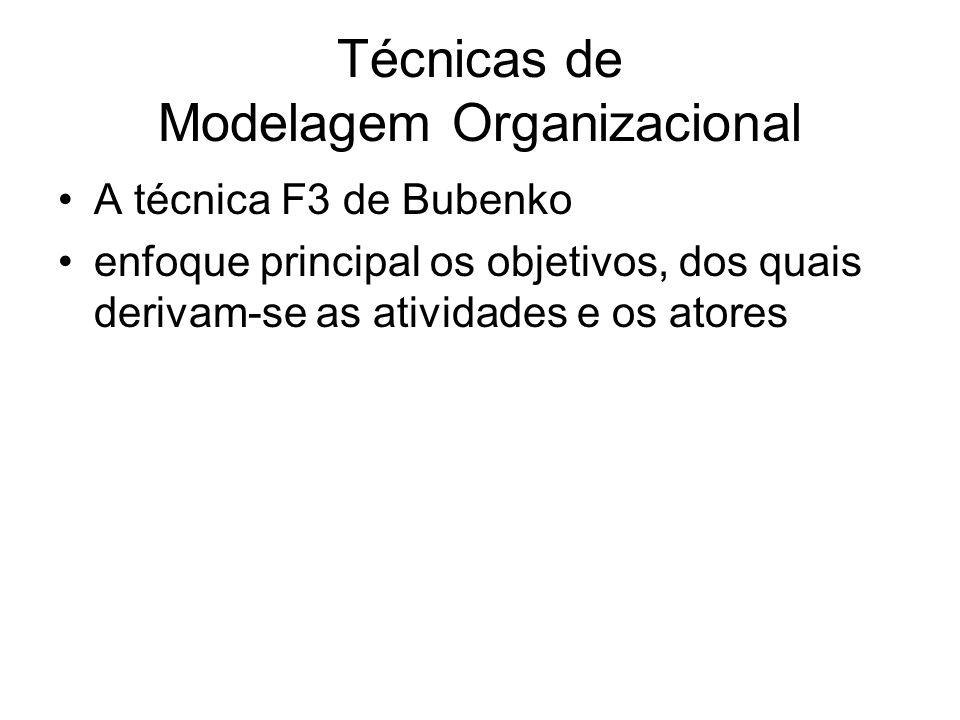 Técnicas de Modelagem Organizacional A técnica i* de Yu apud Alencar análise das implicações sob o ponto de vista dos relacionamentos de dependência entre os atores de uma organização difícil compreensão (rigor matemático)
