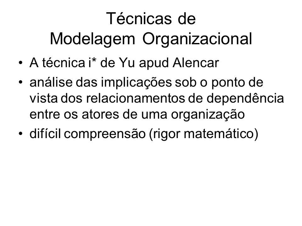 Técnicas de Modelagem Organizacional A técnica i* de Yu apud Alencar análise das implicações sob o ponto de vista dos relacionamentos de dependência e
