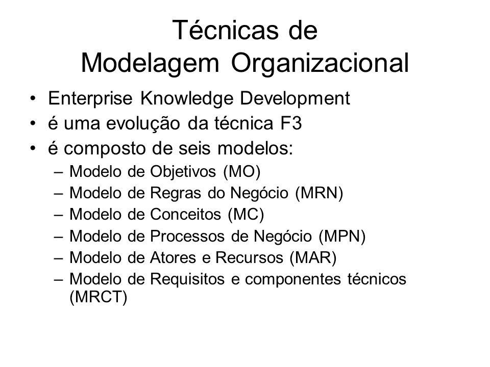 Técnicas de Modelagem Organizacional Enterprise Knowledge Development é uma evolução da técnica F3 é composto de seis modelos: –Modelo de Objetivos (MO) –Modelo de Regras do Negócio (MRN) –Modelo de Conceitos (MC) –Modelo de Processos de Negócio (MPN) –Modelo de Atores e Recursos (MAR) –Modelo de Requisitos e componentes técnicos (MRCT)