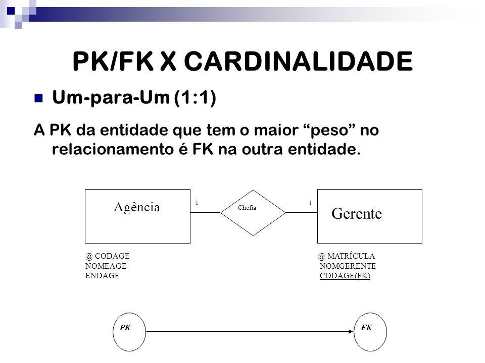 PK/FK X CARDINALIDADE Um-para-Um (1:1) A PK da entidade que tem o maior peso no relacionamento é FK na outra entidade. Agência @ CODAGE NOMEAGE ENDAGE