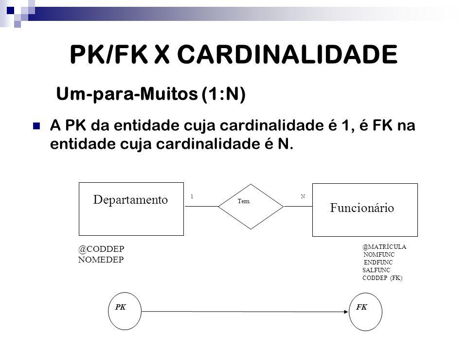 PK/FK X CARDINALIDADE Um-para-Muitos (1:N) A PK da entidade cuja cardinalidade é 1, é FK na entidade cuja cardinalidade é N. @CODDEP NOMEDEP N1 Depart