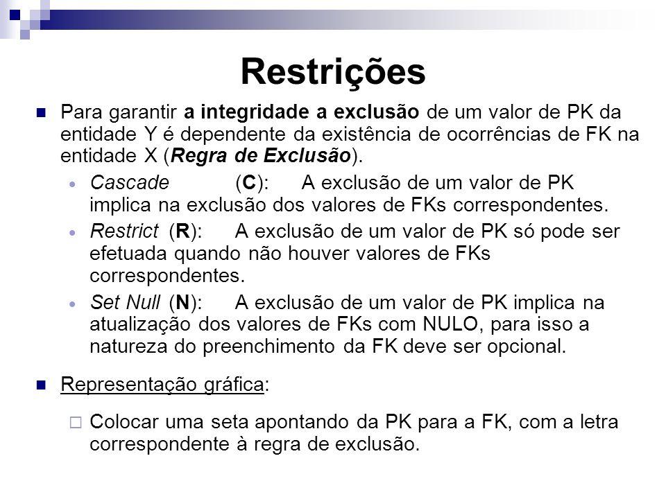 Restrições Para garantir a integridade a exclusão de um valor de PK da entidade Y é dependente da existência de ocorrências de FK na entidade X (Regra