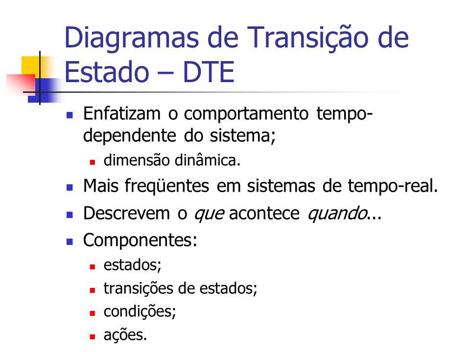 Diagramas de Transição de Estado – DTE Enfatizam o comportamento tempo- dependente do sistema; dimensão dinâmica. Mais freqüentes em sistemas de tempo