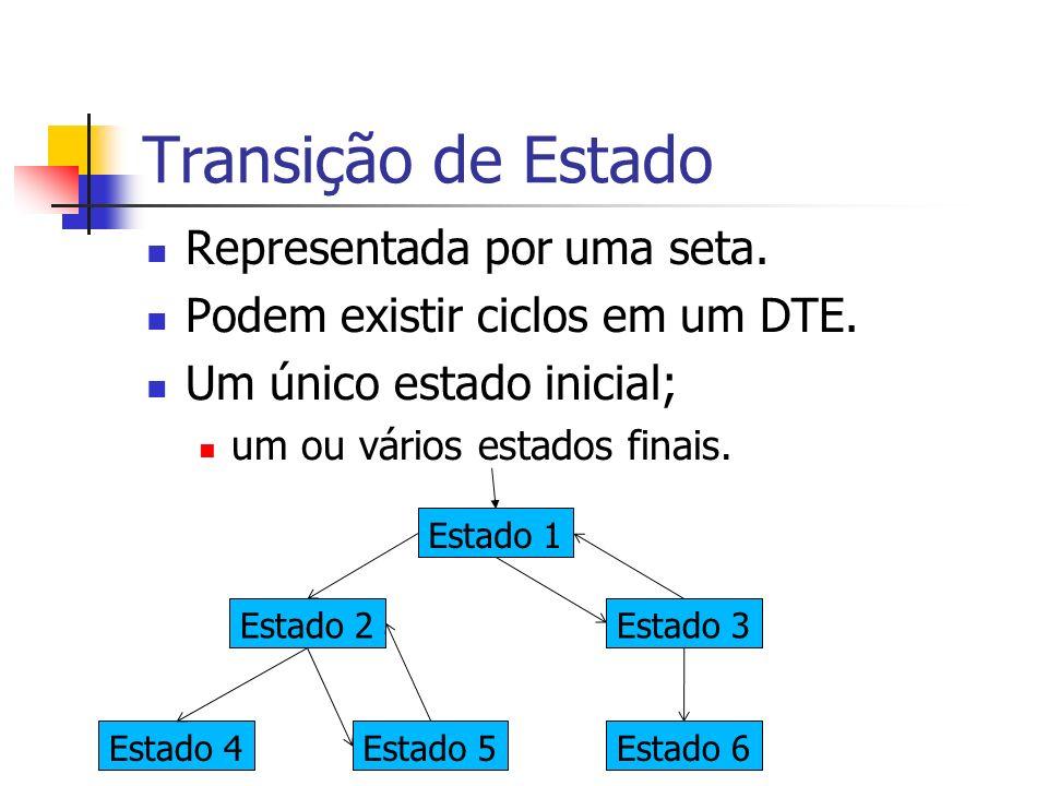 Transição de Estado Representada por uma seta. Podem existir ciclos em um DTE. Um único estado inicial; um ou vários estados finais. Estado 1 Estado 2