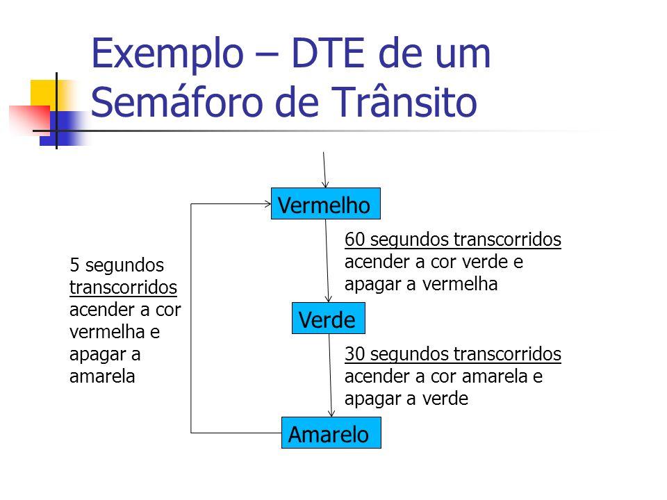 Exemplo – DTE de um Semáforo de Trânsito Verde Amarelo 60 segundos transcorridos acender a cor verde e apagar a vermelha Vermelho 30 segundos transcor