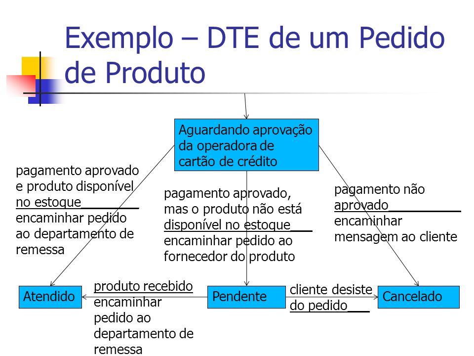 Exemplo – DTE de um Pedido de Produto Aguardando aprovação da operadora de cartão de crédito AtendidoPendenteCancelado pagamento aprovado e produto di