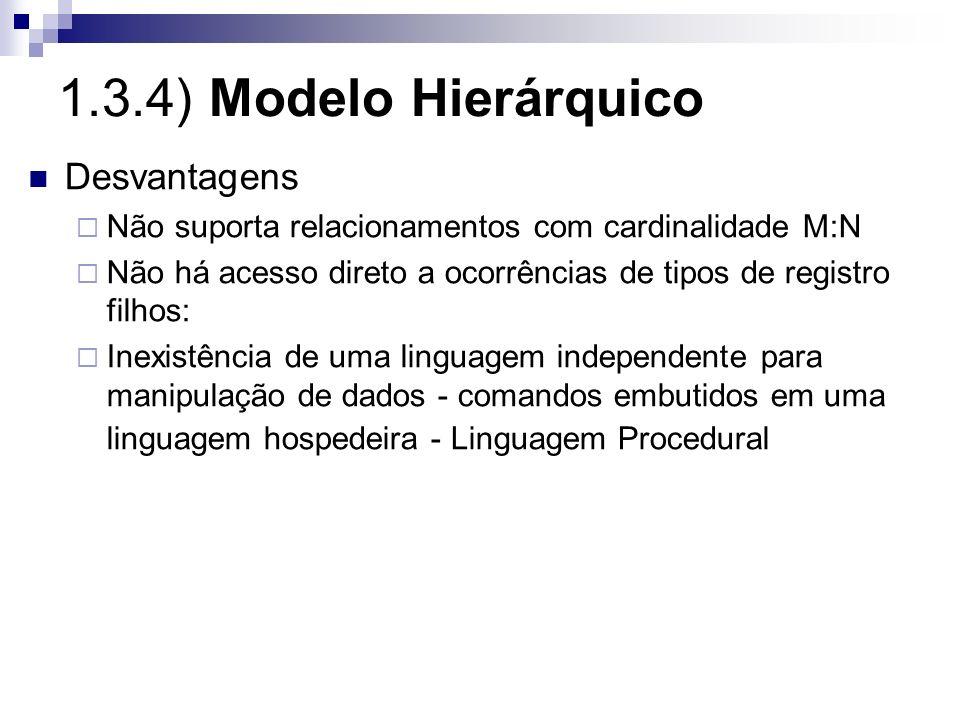 1.3.4) Modelo Hierárquico Desvantagens Não suporta relacionamentos com cardinalidade M:N Não há acesso direto a ocorrências de tipos de registro filho