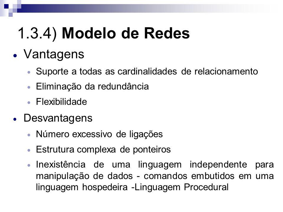 1.3.4) Modelo de Redes Vantagens Suporte a todas as cardinalidades de relacionamento Eliminação da redundância Flexibilidade Desvantagens Número exces