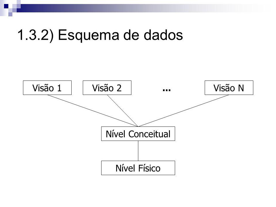 1.3.2) Esquema de dados Nível Físico Nível Conceitual Visão 1Visão 2Visão N...